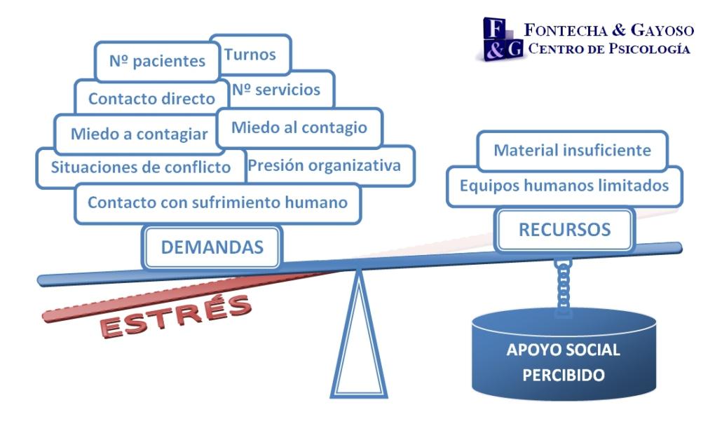 Fontecha y Gayoso Estrés de profesionales COVID-19 en Santander